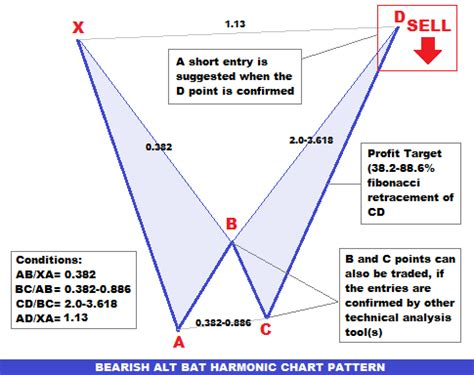 pattern xabcd forex trading guide how to trade bearish alt bat harmonic