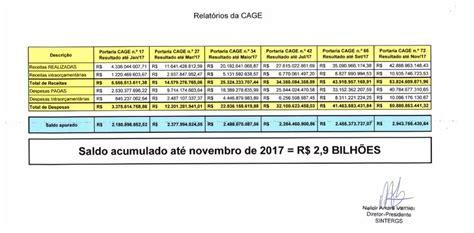pcr pagamento do fucionalismo do mes de abril 2016 balan 231 os apontam que governo sartori tem recursos para