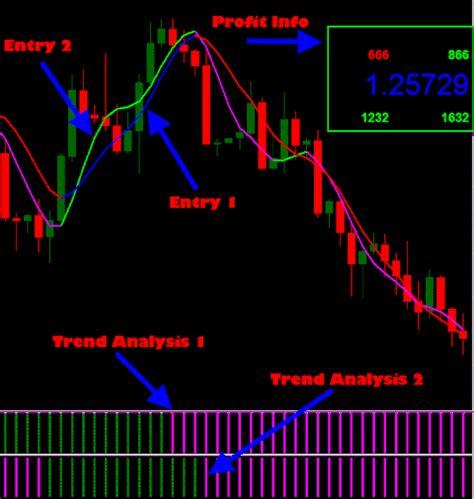 Best Finder Free Forex Trend Line Analysis Dubai Candlestick Patterns Forex Trading Dubai