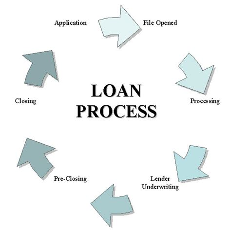 housing loan procedure mortgage loan process bad credit personal loan 5000