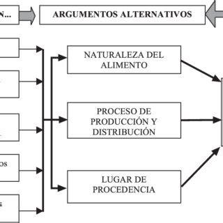 concepto de cadenas y redes alimentarias pdf redes alimentarias alternativas concepto tipolog 237 a