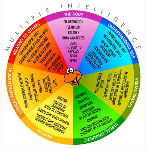 color of intelligence the worm quot learning senses quot and quot multiple intelligences