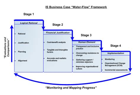 capture plan template is business water flow framework so opinionated
