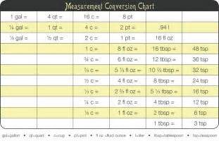 kitchen tip measurement conversion chart di cucina