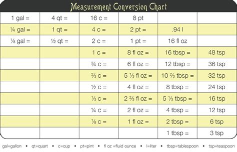 Kitchen Cabinet Designer Tool by Kitchen Tip Measurement Conversion Chart