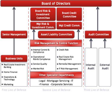risk management investment bank investment risk management framework images