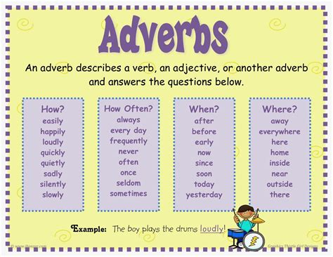 exle of adverb adverbs and its kinds tet success key
