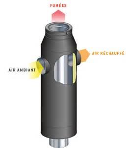 r 233 cup 233 ration et distribution d air pour chemin 233 e