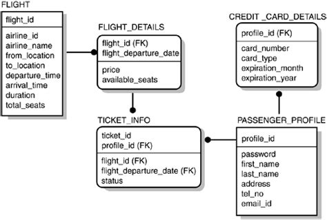 design online ticket booking system the airline ticket booking system exle sams teach