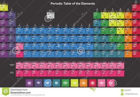 tavola periodica degli elementi in inglese tabella periodica degli elementi chimici in inglese