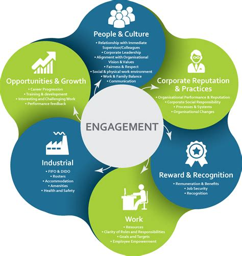 employee engagement through effective performance management a practical guide for managers books employee engagement surveys the right