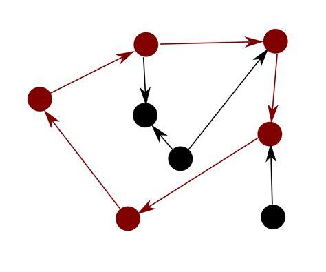 circular reference wikipedia