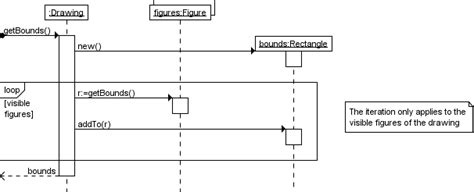 sequence diagram for each how do you model a java for each loop on a uml sequence