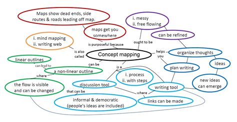 Essay Concept Map by Concept Mapping Elina Hill