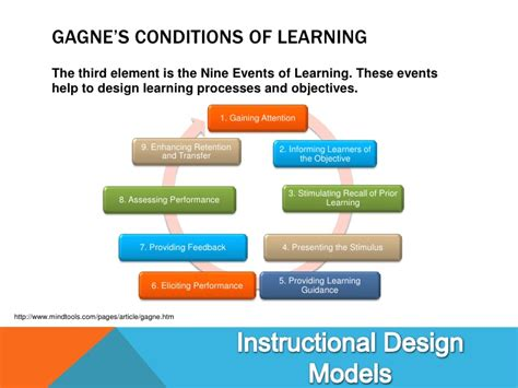 Outline Gagnes Conditions Of Learning by Presentation Design Resendez