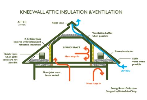 where insulation goes when finishing an attic
