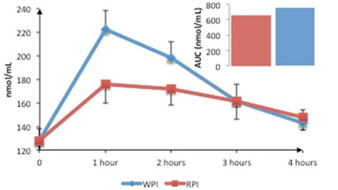 Curve Whey Protein a comparison of blood amino acid concentrations following