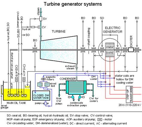 electric diagram turbine generator systems eee
