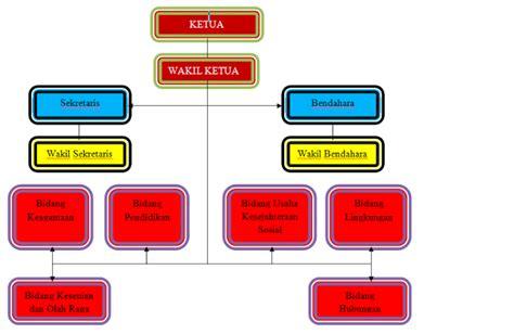 ragil vr 46 struktur organisasi pada karang taruna