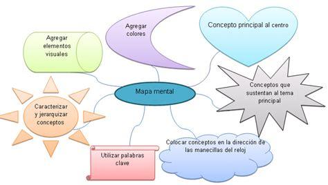 imagenes de mapas mentales faciles actividad 01 mapas mentales mapas conseptuales lety castillo