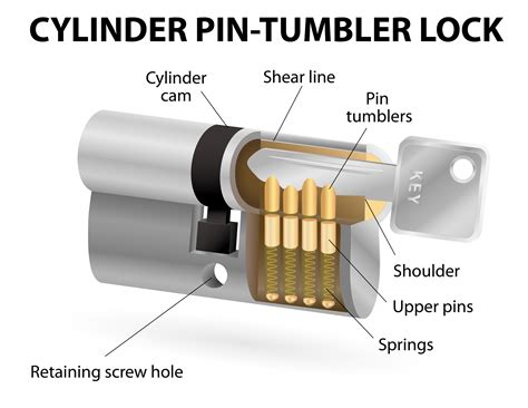 How A Bedroom Door Lock Works What Is Key Bumping