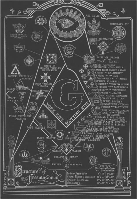 masons illuminati structure degrees of freemasonry