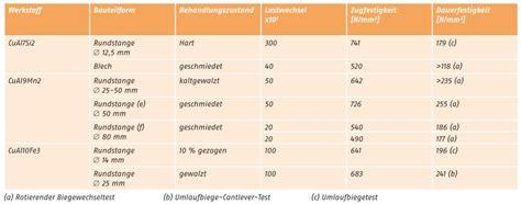 Messing Eigenschaften by Deutsches Kupferinstitut Kupfer Aluminium