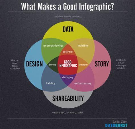 venn diagram information 46 best venn diagram images on venn diagrams