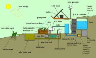 House Layout Design Principles by 10 Reasons Why We Need An Earthship Home Earthship
