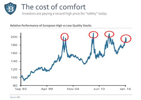 The Cost Of Comfort Valuewalk