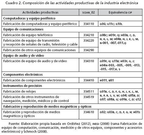 directorio comercial de empresas y negocios en mxico redes de conocimiento en empresas de la industria