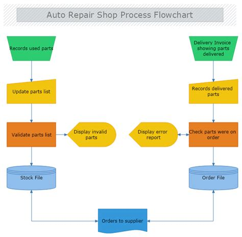 auto repair shop process flowchart mydraw