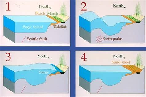 heat wave jepang tsunami cause or generation mechanisms disaster