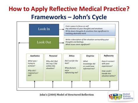 Rolfe Reflective Model Essay by Rolfe Reflective Model Essay Gcisdk12 Web Fc2