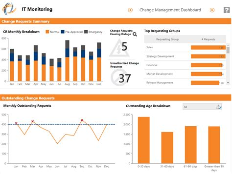 operations dashboard template dashboard reporting sles dundas bi dundas data