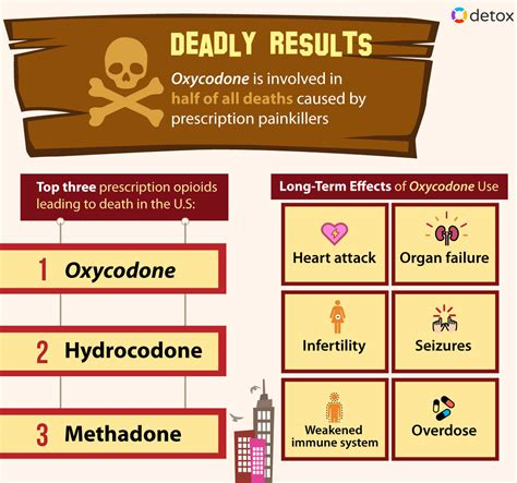 How To Detox From Oxycodone At Home by How Does It Take To Detox From Oxycodone Withdrawal