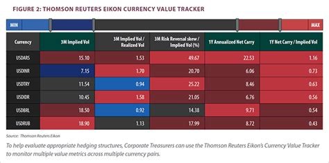 how do corporate treasurers view the changing fx