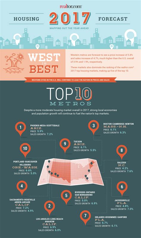 housing trends 2017 top real estate markets for 2017 the west leads the way realtor 174