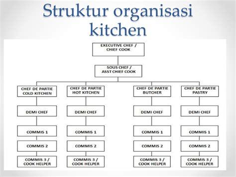 download software membuat struktur organisasi pengolahan makanan 4