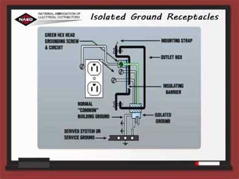 isolated ground receptacle wiring diagram insulated ground