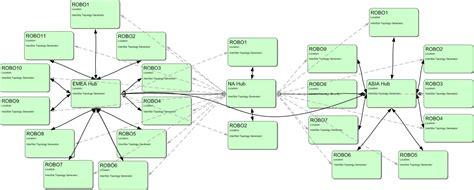 visio program structure diagram visio program structure diagram visio get free image