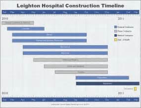 sample construction timeline created by timeline maker pro