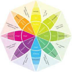 emotions color wheel calling forth the masculine by allowing your unbridled