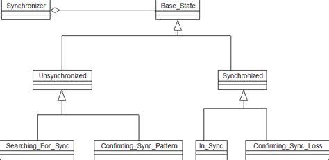 design pattern hierarchy synchronizer design pattern for frame synchronization