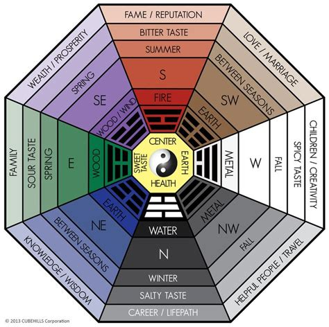 farbenlehre feng shui all about the classical feng shui bagua home or office