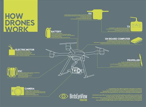 Drone Uav infographic how do drones work uav coach