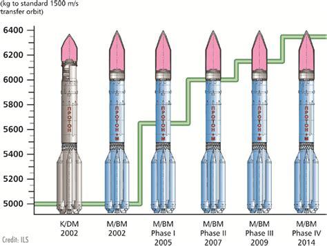 Proton M Rocket by Proton M Launch Vehicle