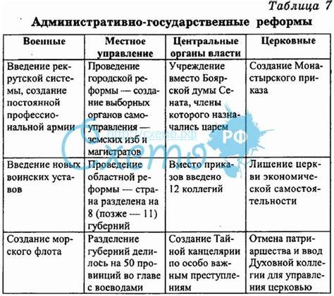 Краткая хронологическая таблица достоевского жизнь и творчество