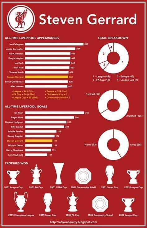 steven gerrard football statistics form guide 24 best liverpool fc enamel badges images on pinterest