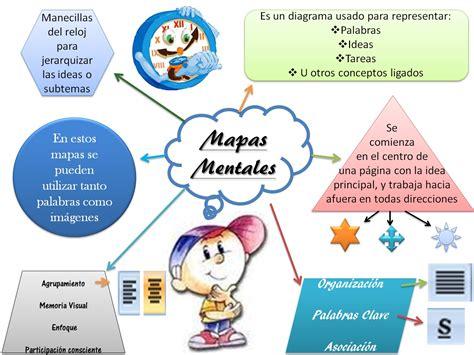 imagenes representacion mental mapa mental que es como se hace ejemplos cuadro